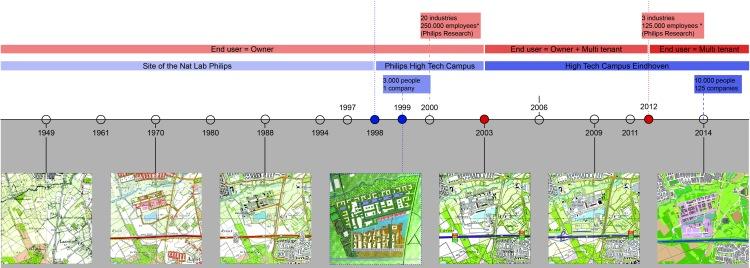 ch5Timeline STRATEGIC campus development
